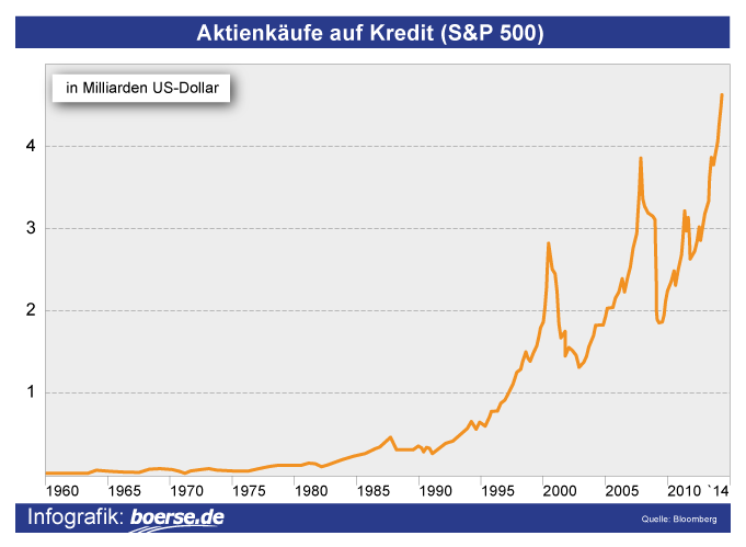 Grafik: Aktienkäufe auf Kredit