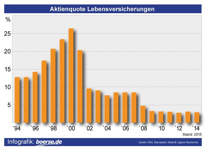 Grafik: Aktienquote Lebensversicherungen Deutschland