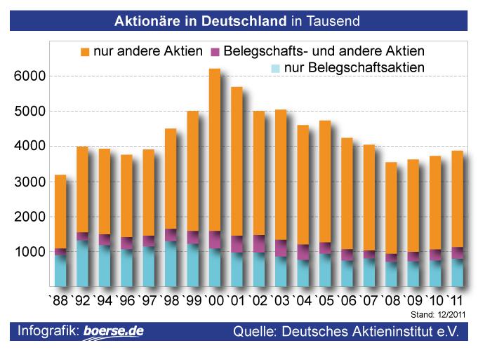 Grafik: Aktionäre in Deutschland in Tausend