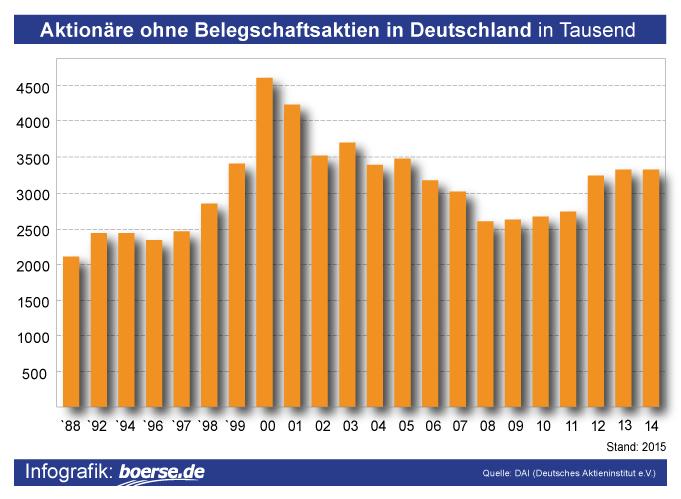 Grafik: Aktionäre ohne Belegschaftsaktien in Deutschland