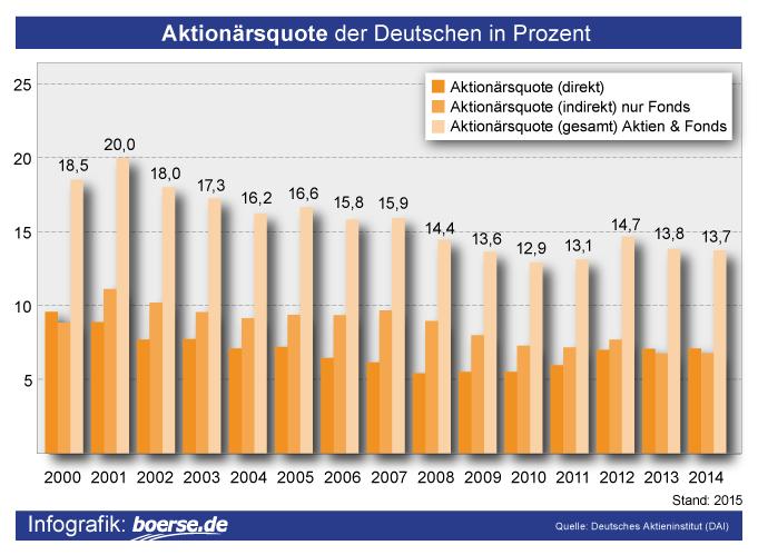 Grafik: Aktionärsqoute der Deutschen in Prozent