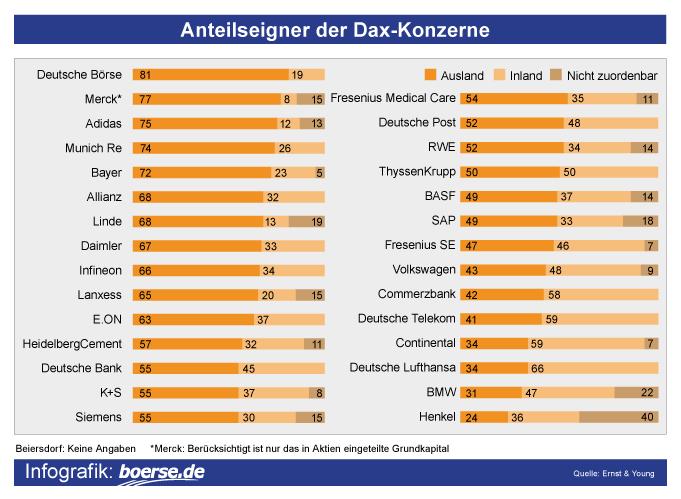 Anteile Dax-Konzerne