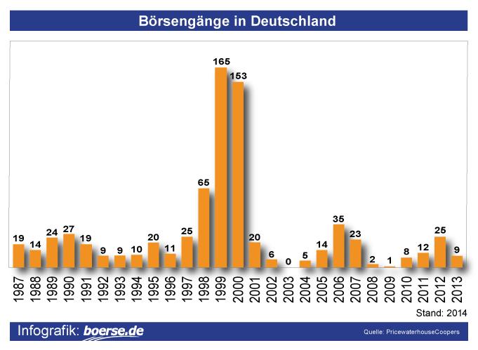 Grafik: Börsengänge Deutschland