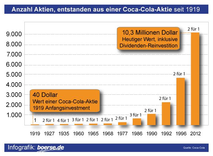 Grafik: Entwicklung Dividenden-Reinvestition