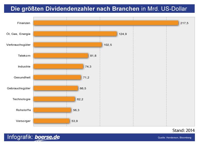 Grafik: Dividenden nach Branchen