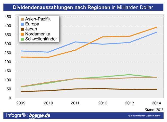 Grafik: Dividenden nach Regionen