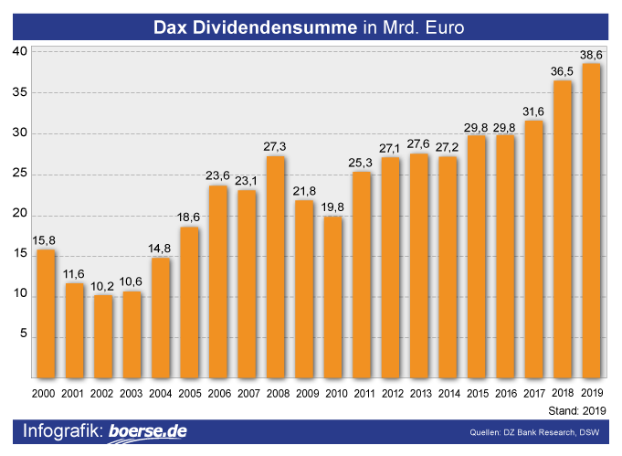 Grafik: Dividenden-Ausschüttung Deutschland