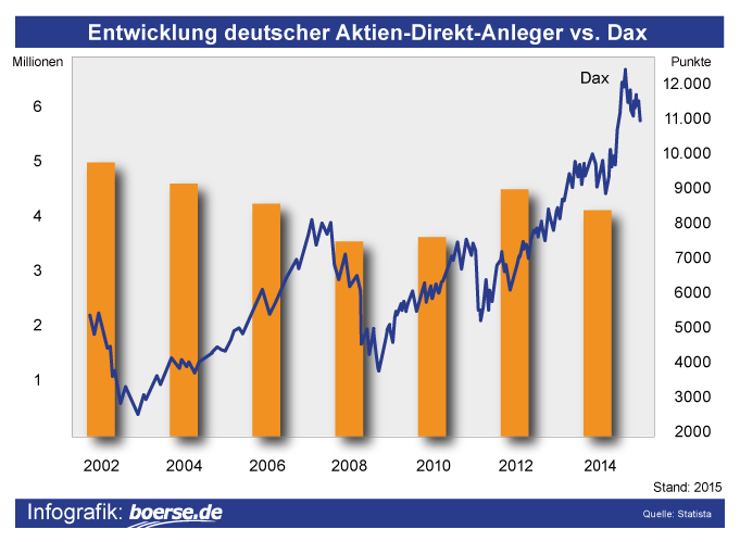 Grafik: Entwicklung deutscher Aktien-Direkt-Anleger vs. Dax