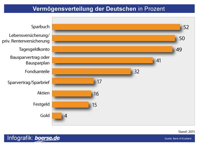 Grafik: Geldanlage der Deutschen