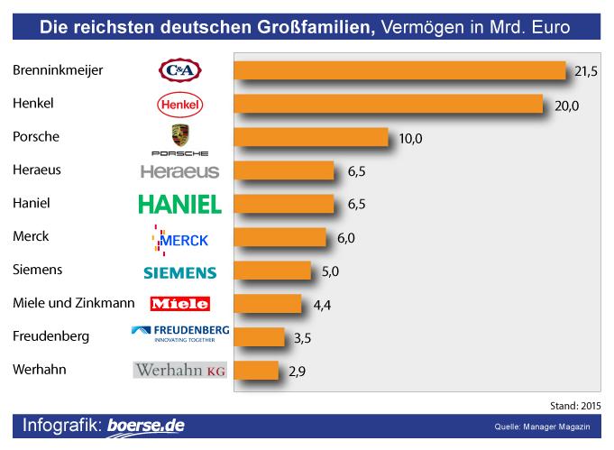 Grafik: Reichste Familien in Deutschland