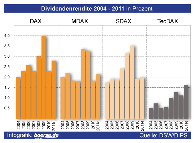 Dividenden-Rendite von DAX, MDAX, SDAX und TecDAX