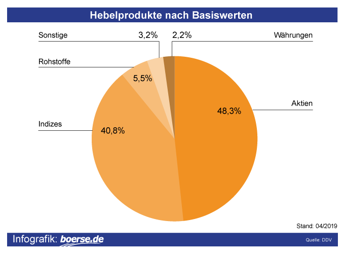 Grafik: Basiswerte