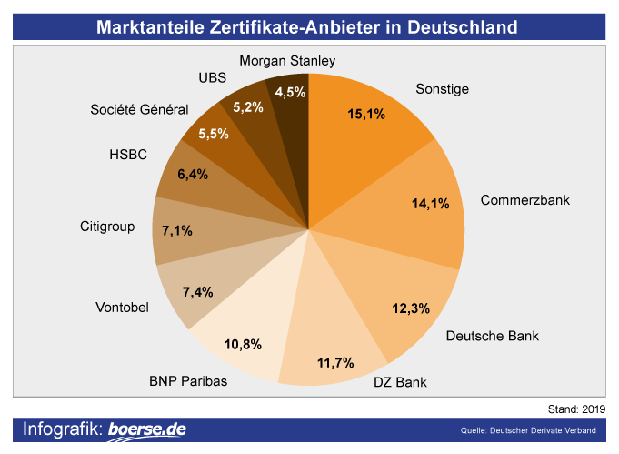 Zertifikate-Anbieter