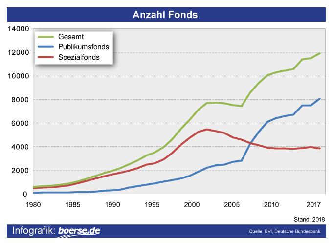 Grafik: Anzahl Fonds Deutschland