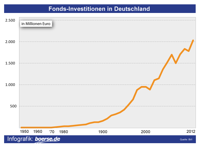 Grafik: Fonds-Investitionen in Deutschland seit 1950