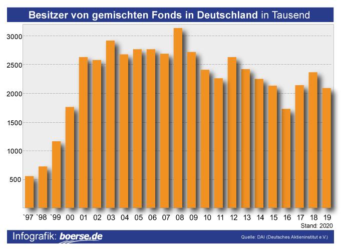 Grafik: Mischfonds