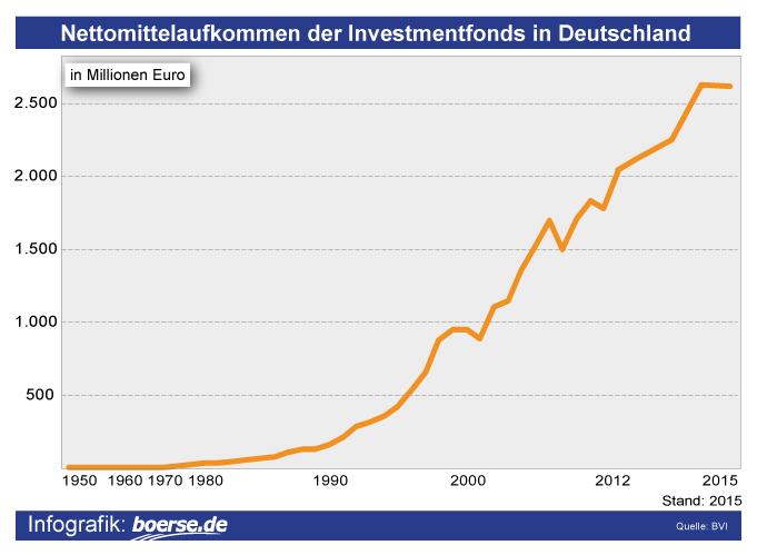Grafik: Nettomittelaufkommen der Investmendfondss in Deutschland