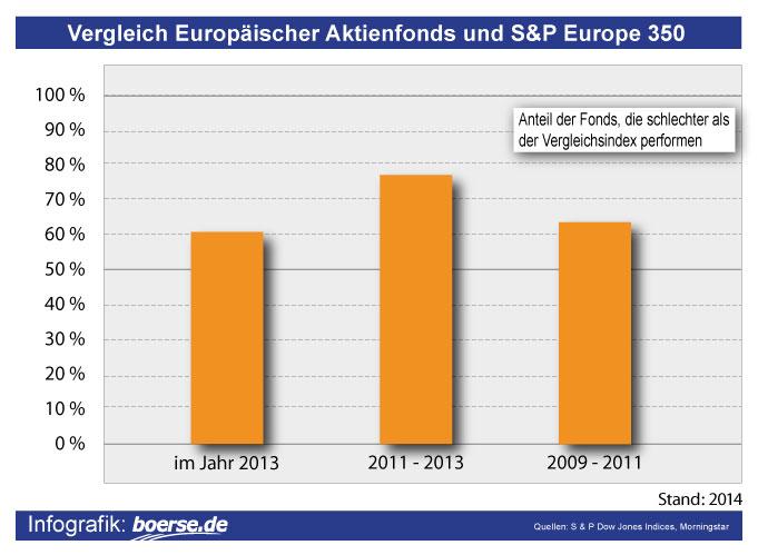 Vergleich europäischer Fonds mit dem S&P Europe