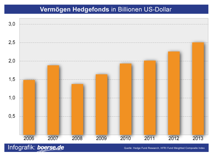 Grafik: Verwaltetes Vermögen Hedgefonds