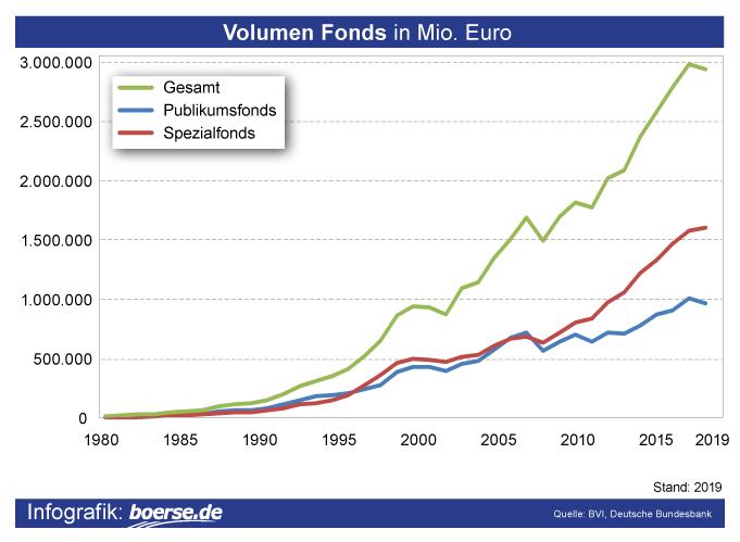 Grafik: Volumen Fonds Deutschland