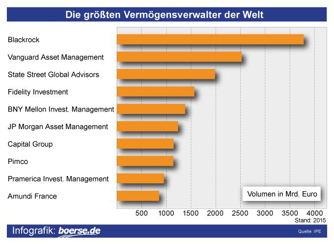 Grafik: Größte Vermögensverwalter
