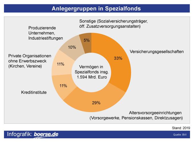 Grafik: Spezialfonds in Deutschland