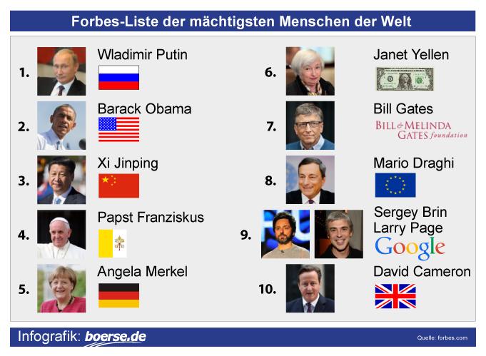 Forbes-Liste der mächtigsten Menschen der Welt