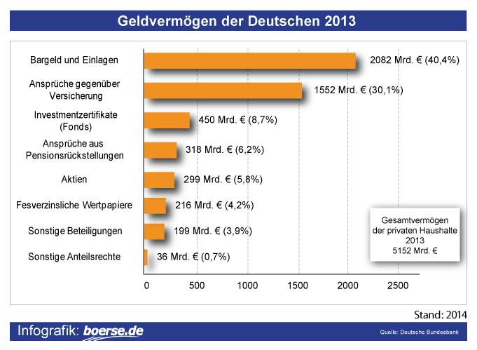 Verteilung des deutschen Vermögens