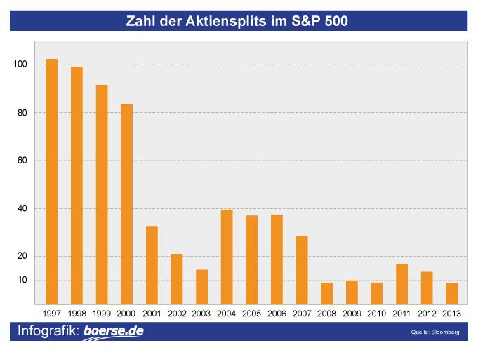 Aktiensplits im S&P 500