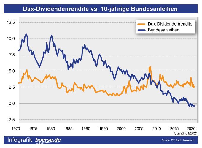 Dax Dividendenrendite vs Bundesanleihen