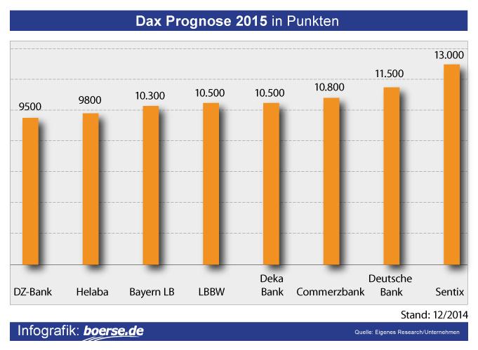 Dax Prognose 2015