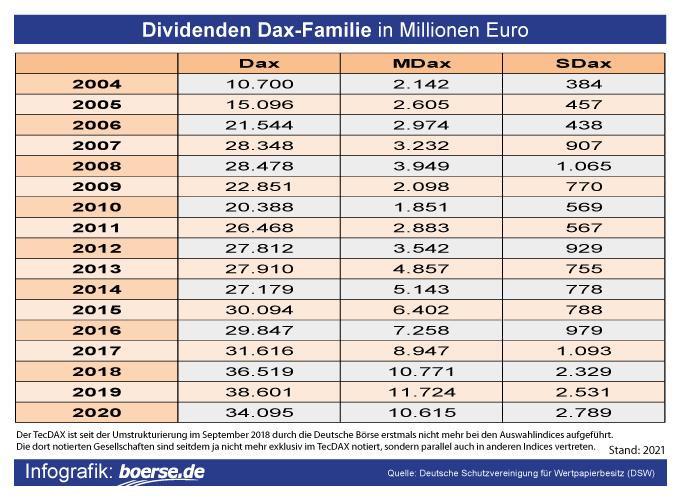 Dividenden Dax Familie in Millionen Euro