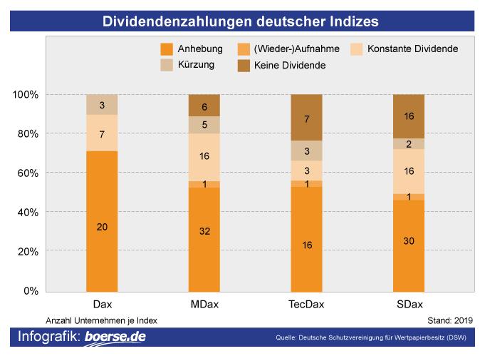 Dividendenzahlungen deutscher Indizes