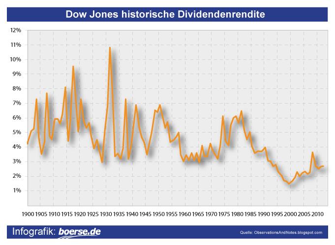 Dow Jones Dividendenrendite