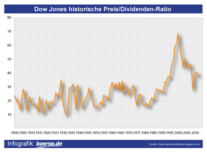 Dow Jones Preis-Dividenden-Ratio