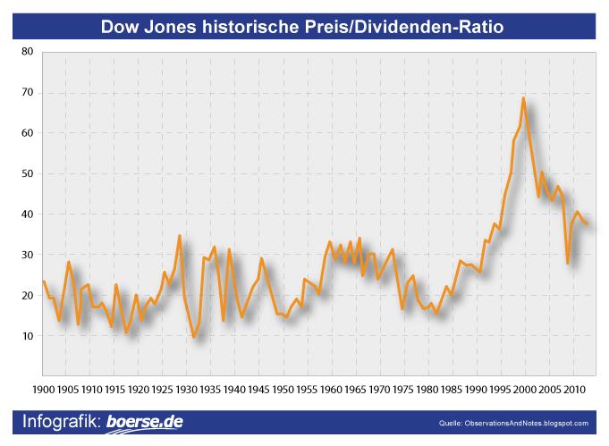 Dow Jones Preis-Dividenden-Ratio