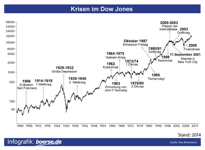 Krisen im Dow Jones