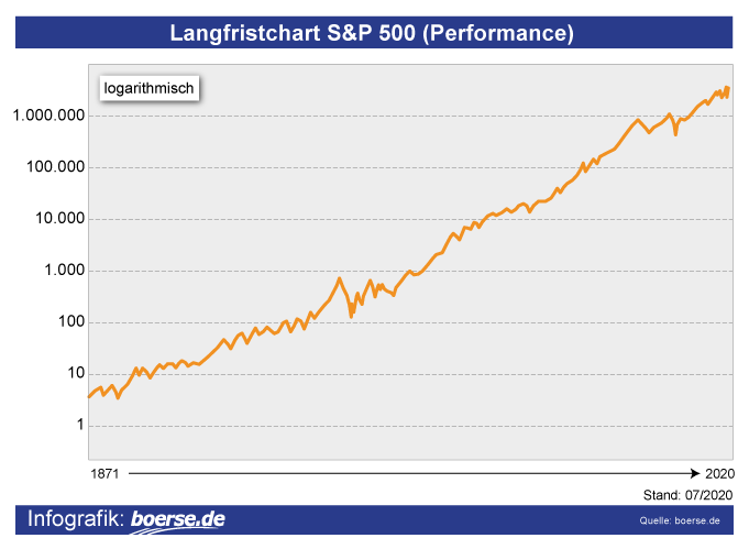 Grafik: Entwicklung S&P-500
