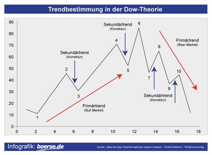 trendbestimmung-dow-theorie