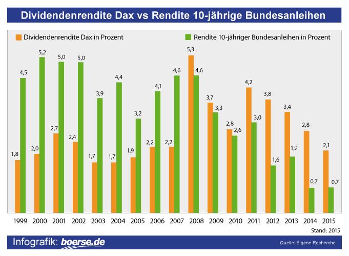 Grafik: Renditevergleich DAX vs. Bundesanleihen
