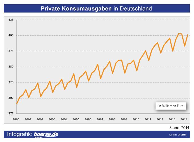Private Konsumausgaben in Deutschland