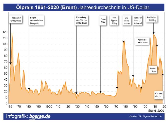 Grafik: Ölpreis langfristig