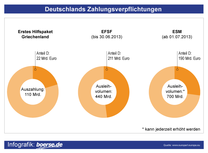 Deutschlands Zahlungsverpflichtungen