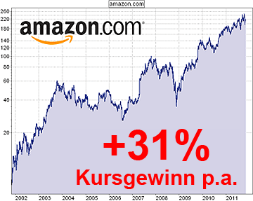 Amazon-Chart: +31% Kursgewinn p.a.