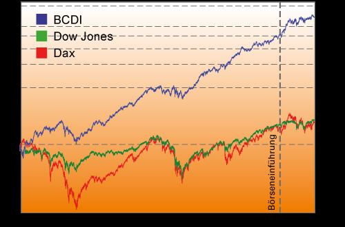 Vergleich BCDI,DAX,DOW