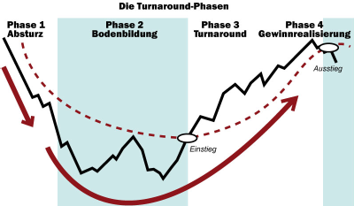 Die Turnaround-Phasen