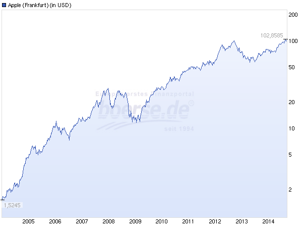 Chart der Apple Aktie