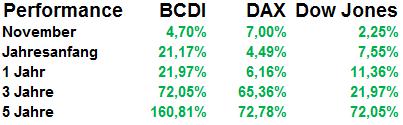 Performance-Vergleich zwischen BCDI, Dax, und Dow Jones