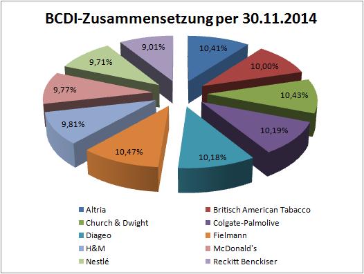 Zusammensetzung des BCDI