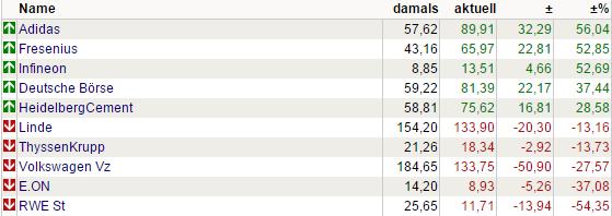 Gewinner und Verlierer. Sortierung nach Veränderung in Prozent Sortierung nach Veränderung in € Mindest Volumen in € Mindest Kurs (Letzter) in € Sortieren. Gewinner Daten vom: WKN. Bezeichnung.